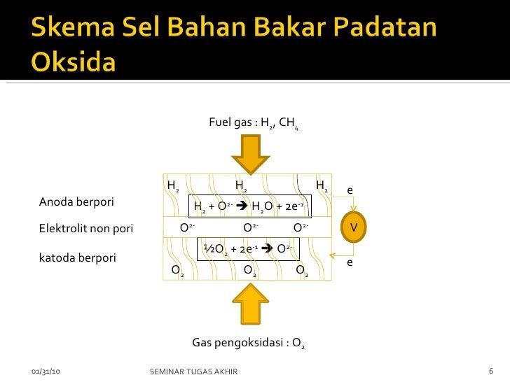 02/08/10 SEMINAR TUGAS AKHIR Anoda berpori Elektrolit non pori katoda berpori Fuel gas : H 2 , CH 4 Gas pengoksidasi : O 2...