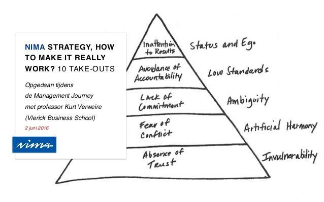 NIMA STRATEGY, HOW TO MAKE IT REALLY WORK? 10 TAKE-OUTS Opgedaan tijdens de Management Journey  met professor Kurt Verwe...