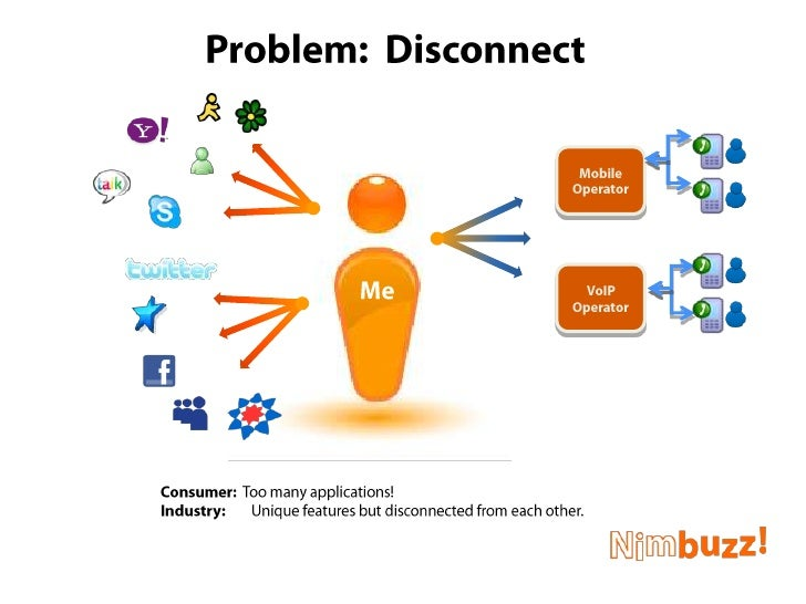 Problem:  Disconnect<br />Mobile<br />Operator<br />VoIP<br />Operator<br />Me<br />Consumer:  Too many applications!<br /...
