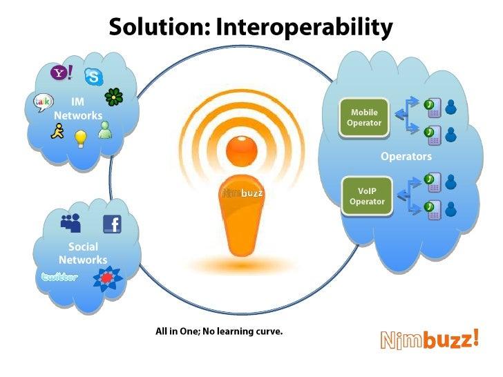 Solution: Interoperability<br />Operators<br />IM<br />Networks<br />Mobile<br />Operator<br />VoIP<br />Operator<br />Soc...