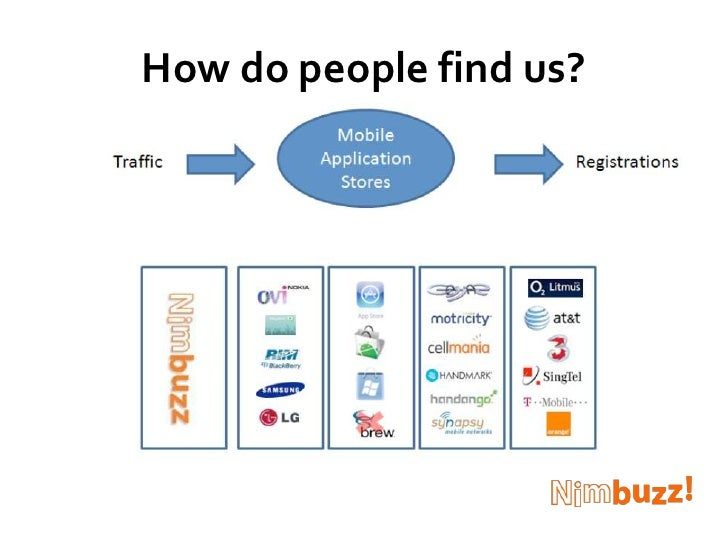 How do people find us?<br />