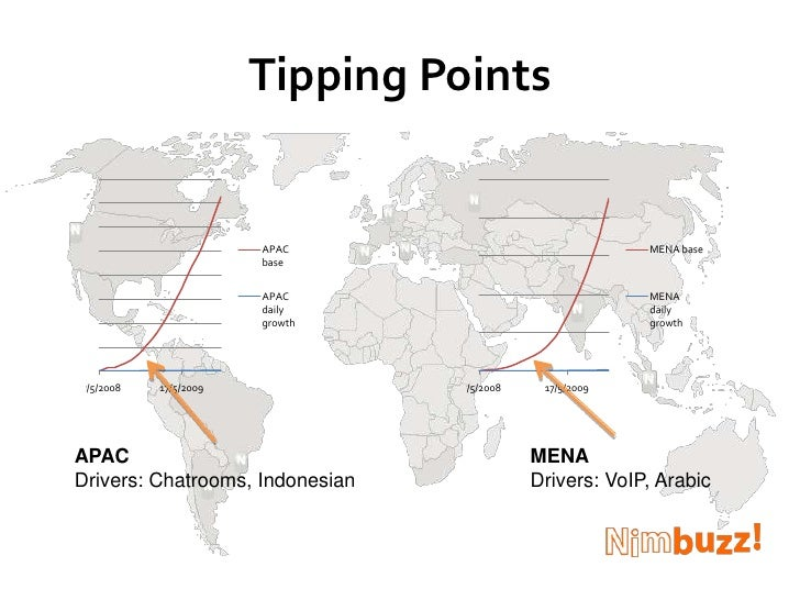 Tipping Points<br />MENA<br />Drivers: VoIP, Arabic<br />APAC<br />Drivers: Chatrooms, Indonesian<br />
