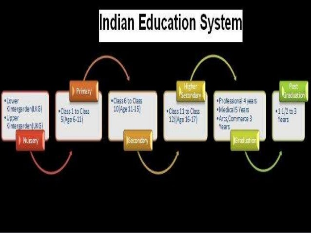 essay on education system in india needs an overhaul We will write a custom essay sample modernisation of education in india : thus the indian education system needs a complete overhaul through proper.
