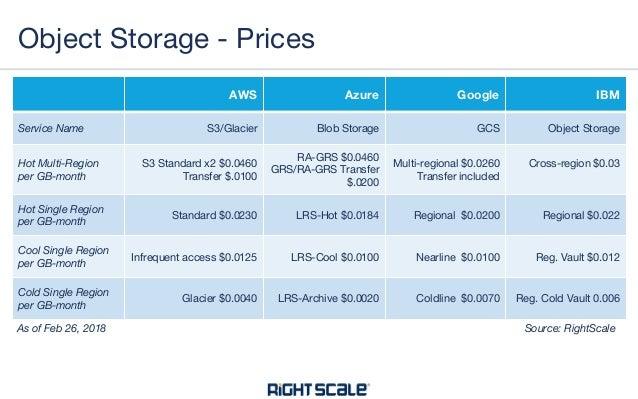 9 Ways to Reduce Cloud Storage Costs