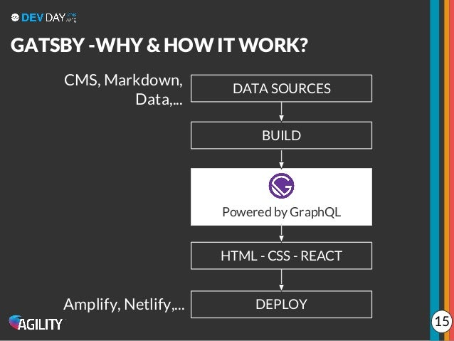 DATA SOURCES BUILD DEPLOY Powered by GraphQL HTML - CSS - REACT CMS, Markdown, Data,... Amplify, Netlify,... GATSBY -WHY &...