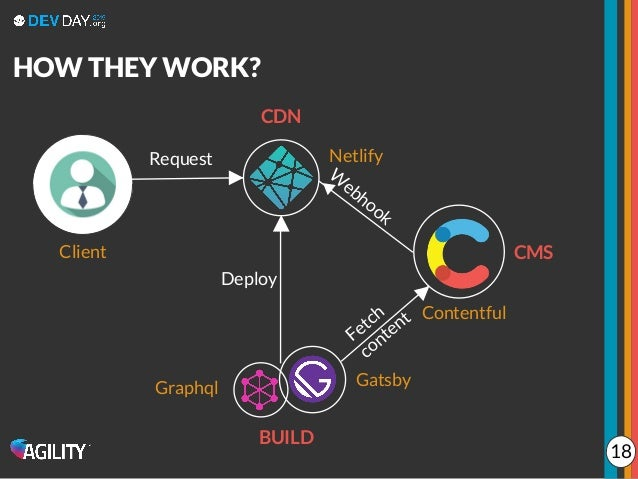 CMS BUILD CDN Contentful Graphql Gatsby Netlify HOW THEY WORK? Fetch content W ebhook Deploy Client Request 18