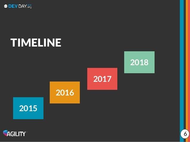 TIMELINE 2015 2016 2017 2018 6