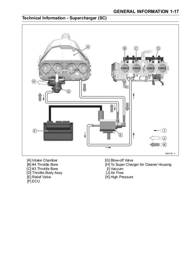 Kawasaki Ninja H2 (ZX1000NF) '15 Service manual on touch diagram, o2 diagram, n2 diagram, f4 diagram, history diagram, t5 diagram, trailblazer diagram,