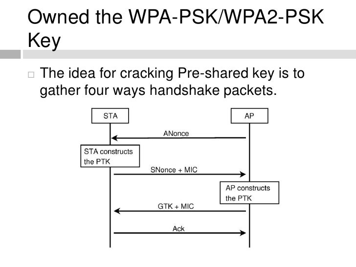 Owned the WPA-PSK/WPA2-PSK Key The