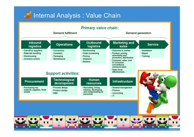 pestel analysis for nintendo Find the latest and comprehensive swot & pestle analysis of nintendo, the japanese multinational consumer electronics and video game company.