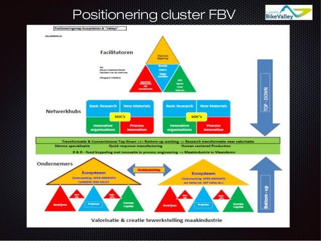 Positionering cluster FBV