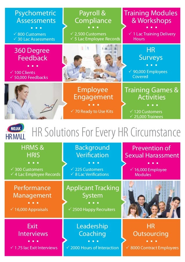 HR Solutions For Every HR Circumstance Background Verification Training Games & Activities  120 Customers  25,000 Trainee...
