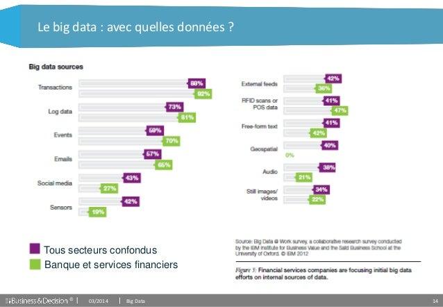© 14 Le big data : avec quelles données ? Tous secteurs confondus Banque et services financiers 03/2014 Big Data