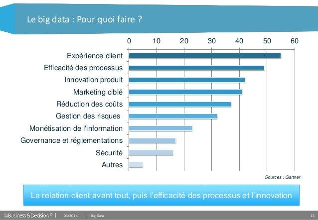 © 15 Le big data : Pour quoi faire ? La relation client avant tout, puis l'efficacité des processus et l'innovation 0 10 2...
