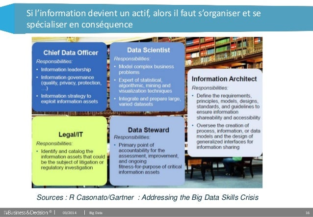 © 16 Si l'information devient un actif, alors il faut s'organiser et se spécialiser en conséquence 03/2014 Big Data Source...