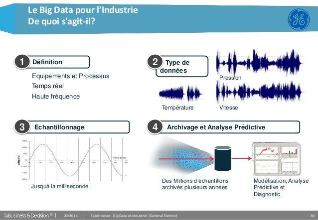 © 30 Le Big Data pour l'Industrie De quoi s'agit-il? Equipements et Processus Temps réel Haute fréquence Température Press...