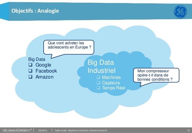 © 31 Objectifs : Analogie Big Data  Google  Facebook  Amazon Que vont acheter les adolescents en Europe ? Mon compresse...