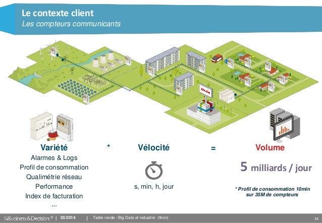 © 34 Vélocité s, min, h, jour Le contexte client Les compteurs communicants * = VolumeVariété Alarmes & Logs Profil de con...