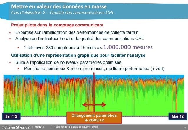 © 36 » Expertise sur l'amélioration des performances de collecte terrain » Analyse de l'indicateur horaire de qualité des ...