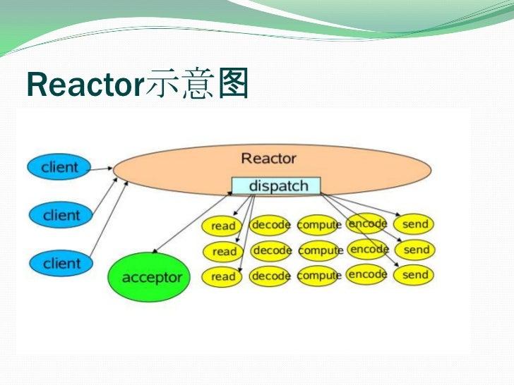 Reactor示意图<br />