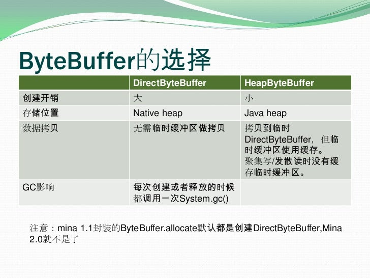 ByteBuffer的选择<br />注意:mina 1.1封装的ByteBuffer.allocate默认都是创建DirectByteBuffer,Mina 2.0就不是了<br />