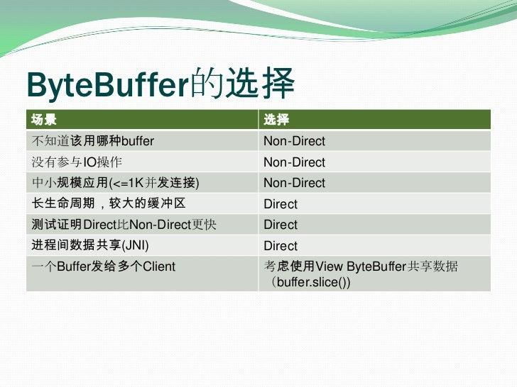 ByteBuffer的选择<br />