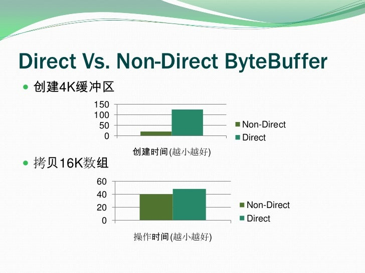 Direct Vs. Non-Direct ByteBuffer<br />创建4K缓冲区<br />拷贝16K数组<br />