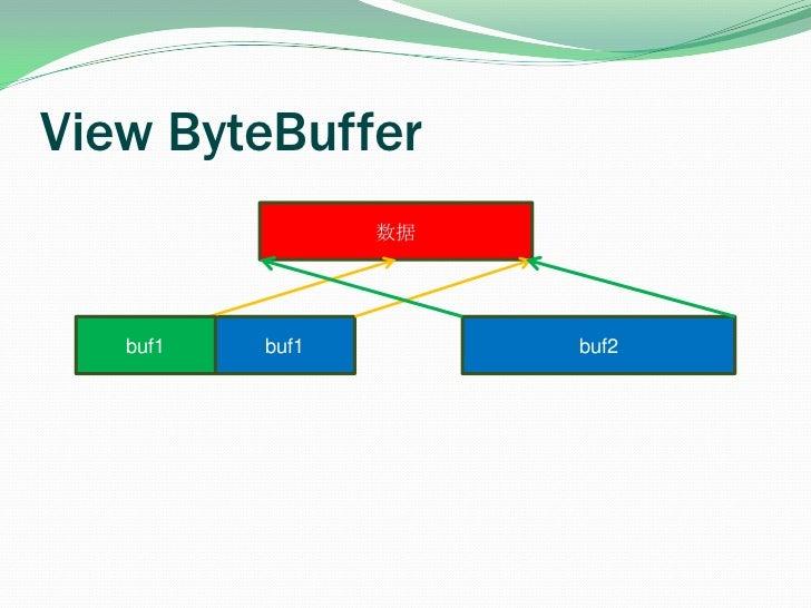 View ByteBuffer<br />数据<br />buf2<br />buf1<br />buf1<br />