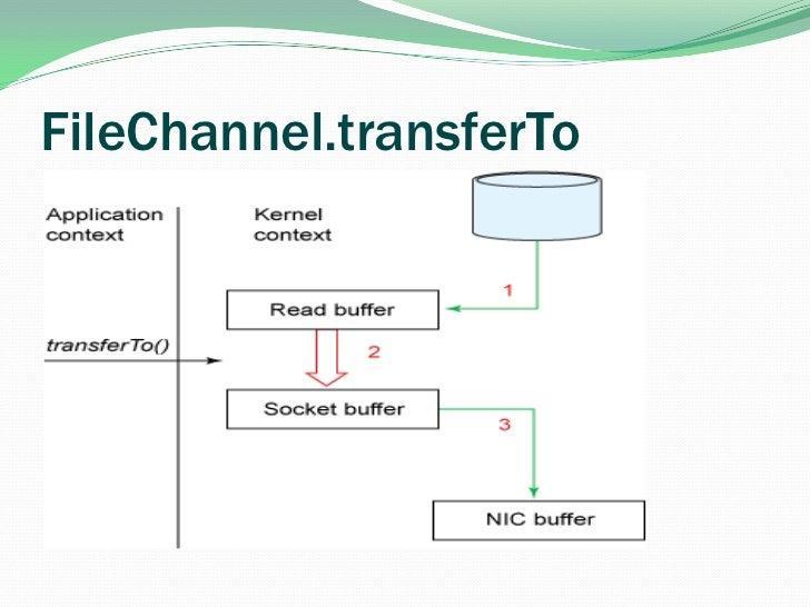 FileChannel.transferTo<br />