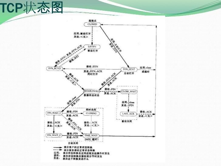 TCP状态图<br />
