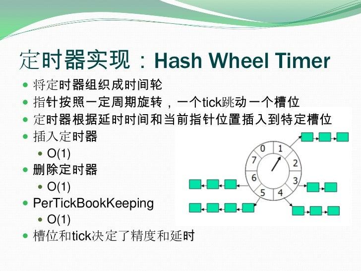 定时器实现:Hash Wheel Timer<br />将定时器组织成时间轮<br />指针按照一定周期旋转,一个tick跳动一个槽位<br />定时器根据延时时间和当前指针位置插入到特定槽位<br />插入定时器<br />O(1)<br /...