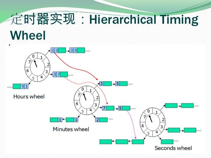 定时器实现:Hierarchical Timing Wheel<br />