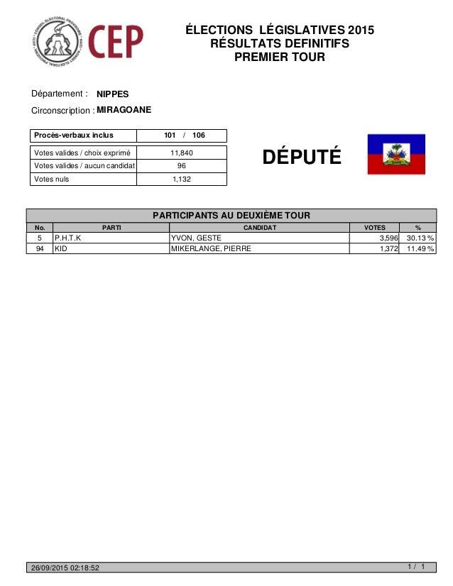 Votes valides / choix exprimé Votes nuls 1,132 Votes valides / aucun candidat 96 11,840 Procès-verbaux inclus 101 106/ NIP...
