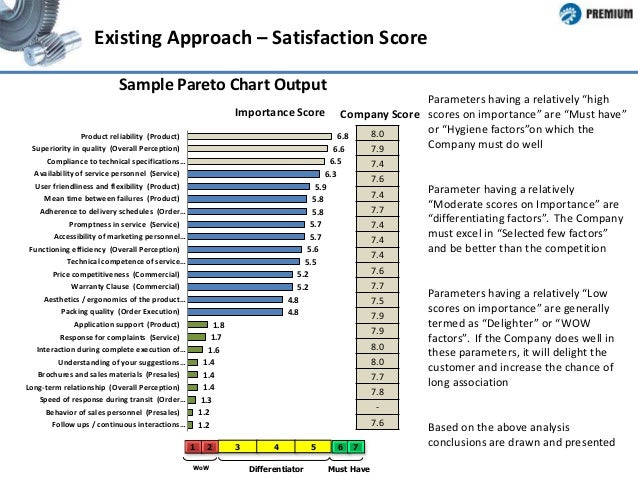 analysis of customer satisfaction survey The customer satisfaction survey and cost analysis report shall be prepared in a format specifed by the the survey of customer satisfaction was distributed to.
