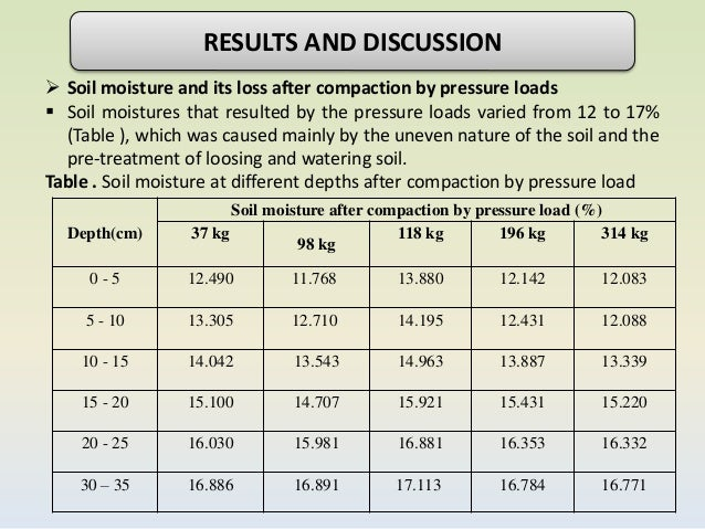 Soil compaction due to farm machinery for Soil 95 compaction