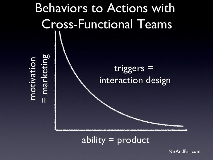 Behaviors to Actions with     Cross-Functional Teams= marketingmotivation                      triggers =                 ...