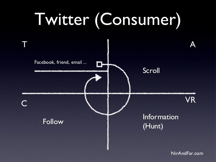 Twitter (Consumer)T                                                 A    Facebook, friend, email ...                      ...