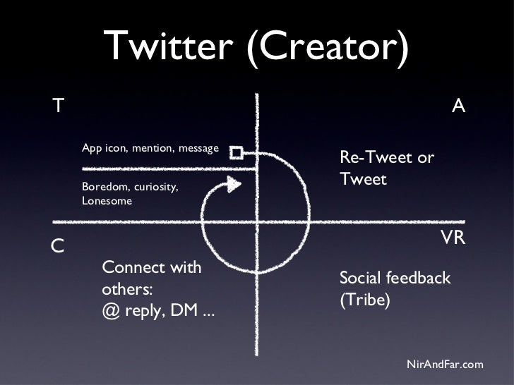 Twitter (Creator)T                                                  A    App icon, mention, message                       ...