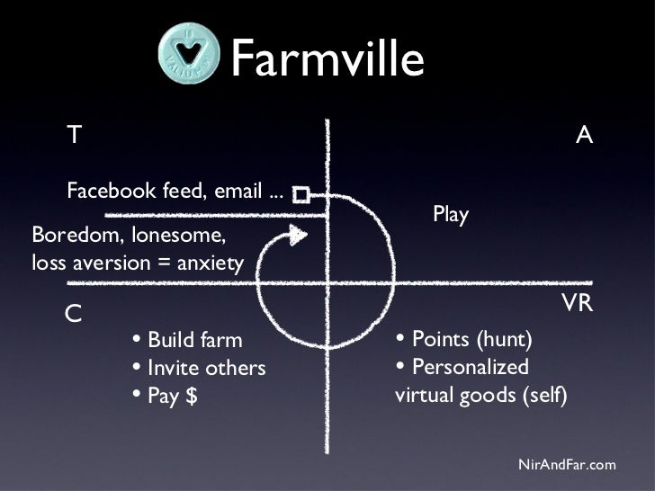 Farmville   T                                                 A   Facebook feed, email ...                                ...