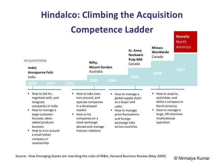 Hindalco: Climbing the Acquisition                      Competence Ladder                                                 ...