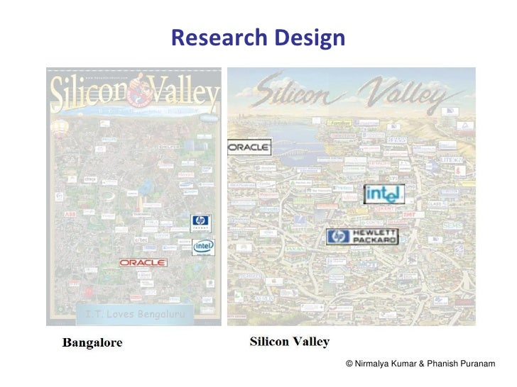 Research Design                  © Nirmalya Kumar & Phanish Puranam