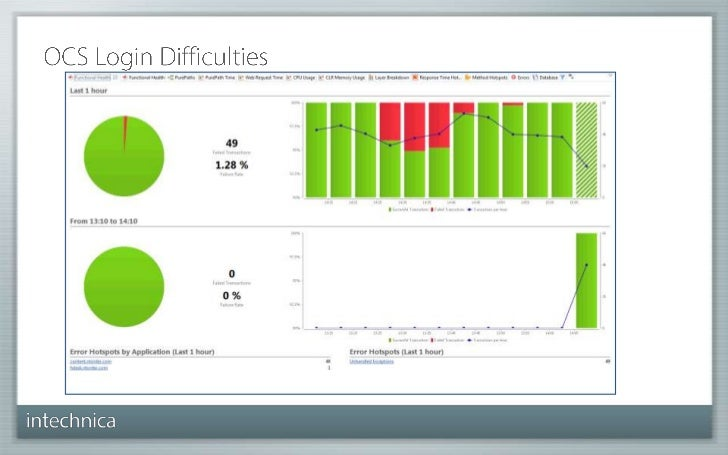 Using dynaTrace to optimise application performance