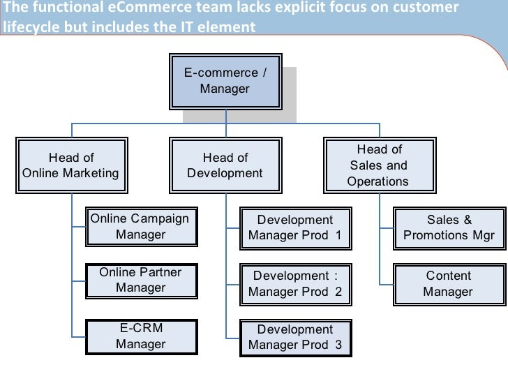organizational change case study anhui telecom company Case study for change management in nokia organizational change can be described as the process of moving 2015 name of case study company name.
