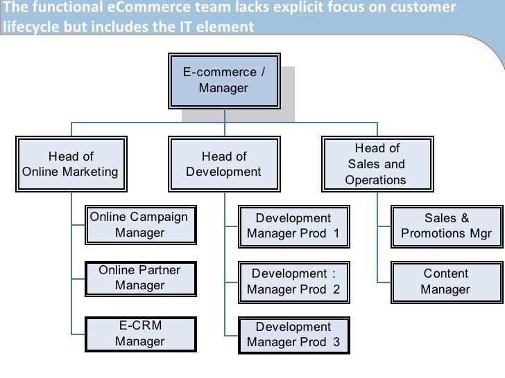 ecommerce team Nisbets Case Study 2010