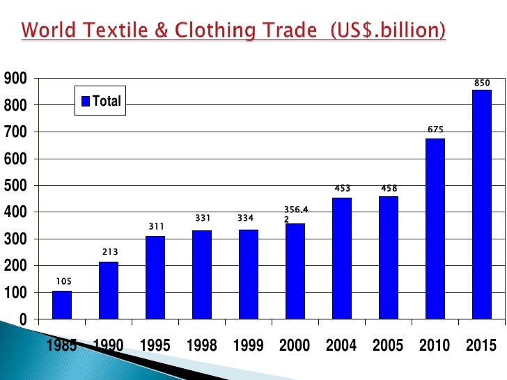 pakistan textile sector facing new challanges Need to impart skills to youth bulge, challenges in agriculture sector in the   sections of this update analyze some of the specific challenges facing pakistan's  most  destination markets resulted in weakened textile exports at both the high   manufacturing (lsm) index is unable to capture the entry of new.