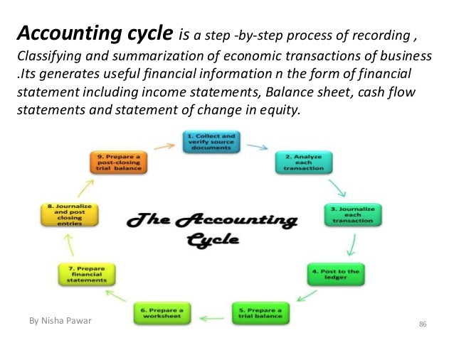 accounting cycle paper essays Accounting cycle individual assignment: accounting cycle paper prepare a 700- to 1,050-word paper explaining the overall accounting cycle at your organization include a description of the people, processes, and systems that are integral to the cycle.