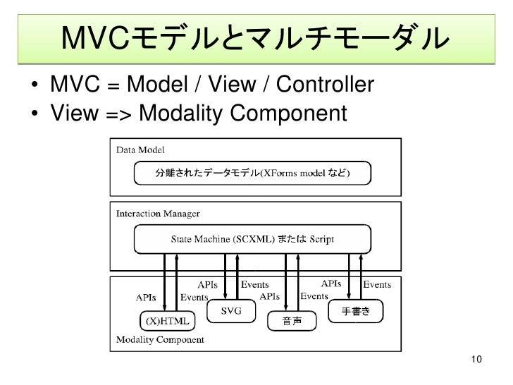 MVCモデルとマルチモーダル • MVC = Model / View / Controller • View => Modality Component                                         10