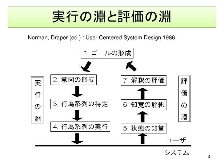 実行の淵と評価の淵 Norman, Draper (ed.) : User Centered System Design,1986.                                                        ...