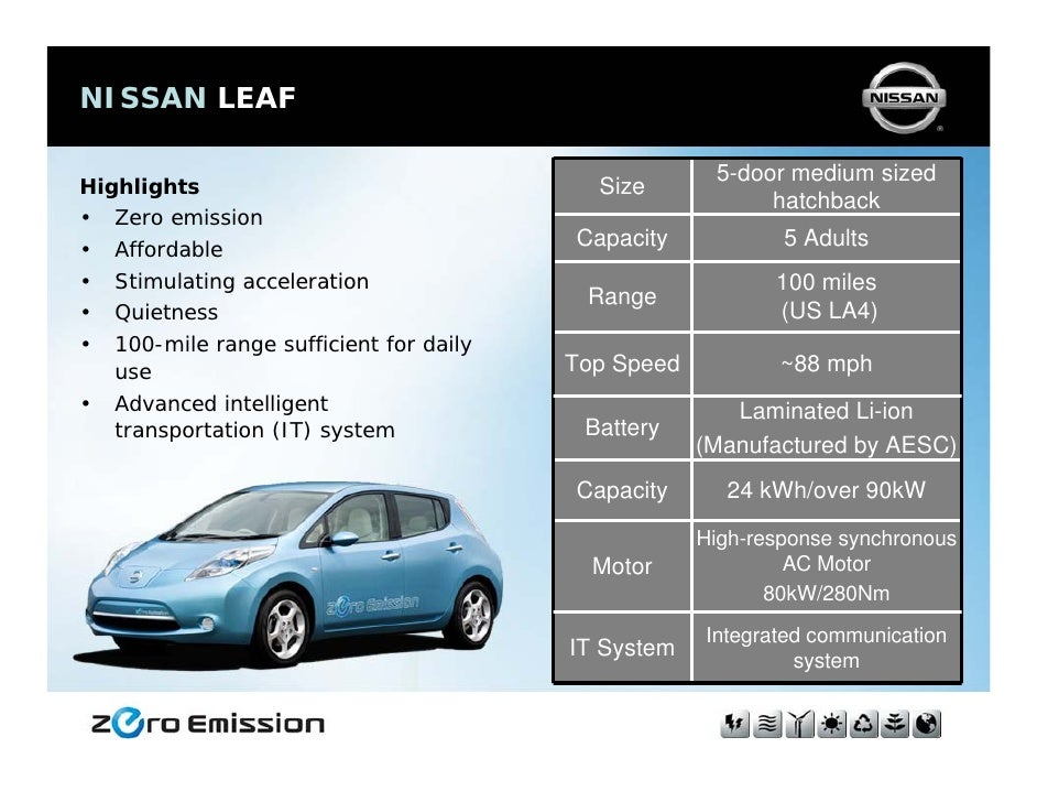 Nissan leaf for 80kw ac synchronous electric motor