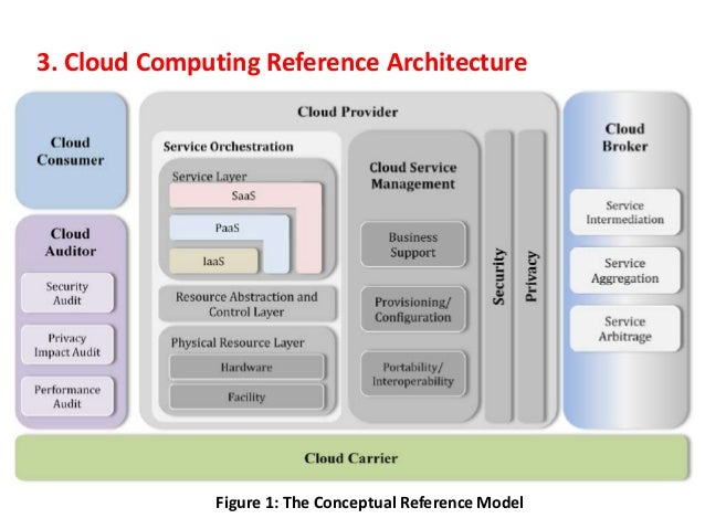 Architectural Concepts 6 3 Cloud Computing Reference Architecture